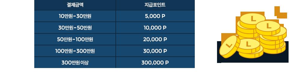 롯데상품권/L.POINT 최대 10만원 증정